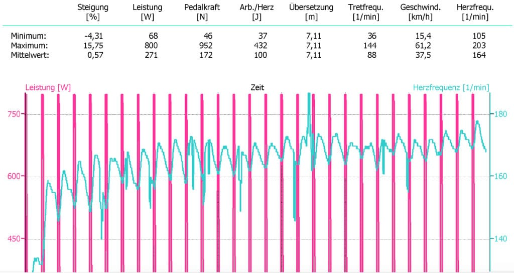 Cyclus2 Intervall-Training Leistungstest 2