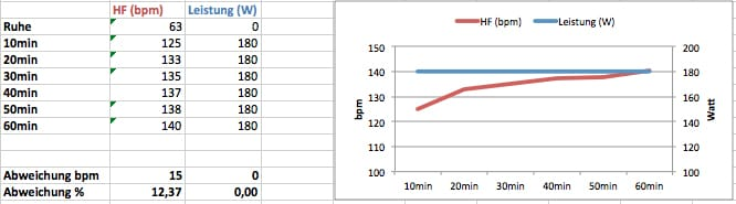 Herzfrequenz bei konstanter Leistung