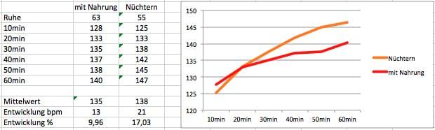 Herzfrequenz bei Nüchterntraining