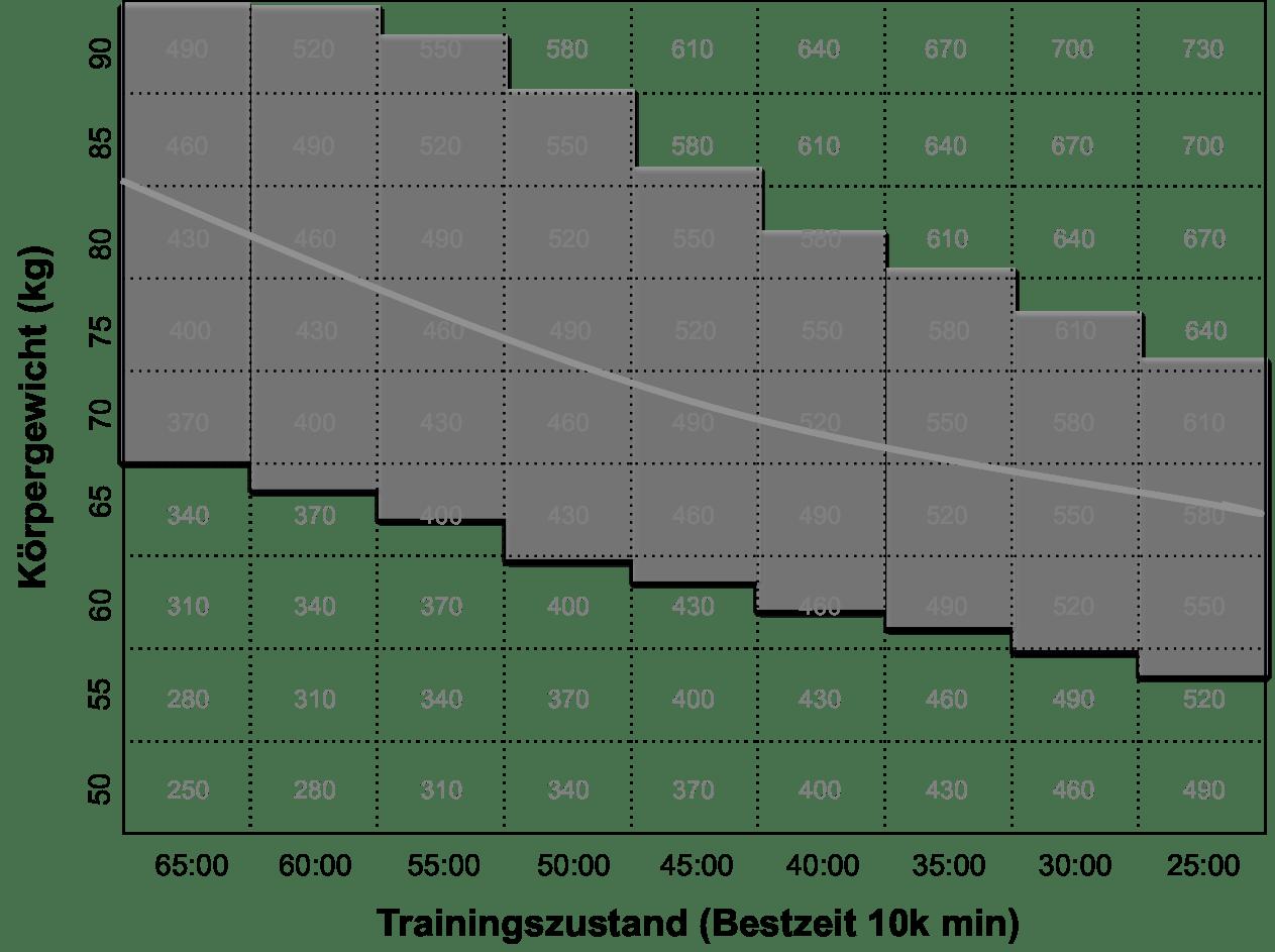 Berechnung der Glykogenspeicher