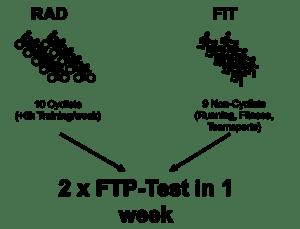 FTP-Test-Probanden
