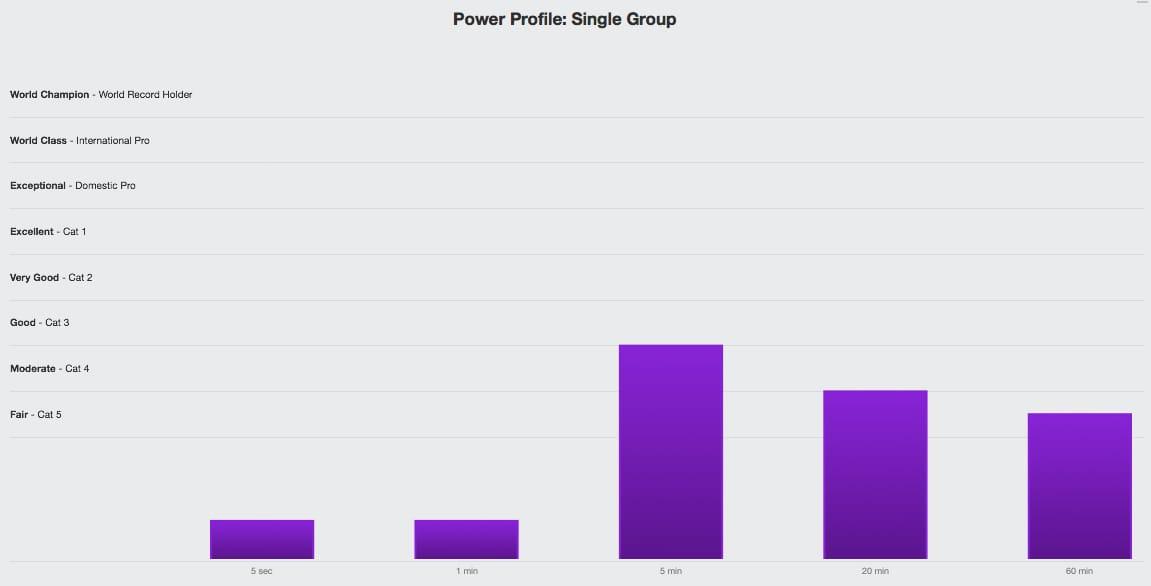 Trainingsplan erstellen mit Power Profiling von TrainingPeaks