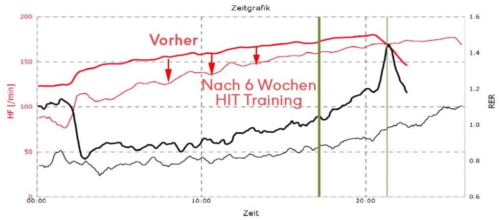 Trainingspuls vor und nach 6 Wochen HIT