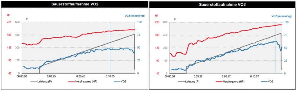 Vergleich der VO2 max