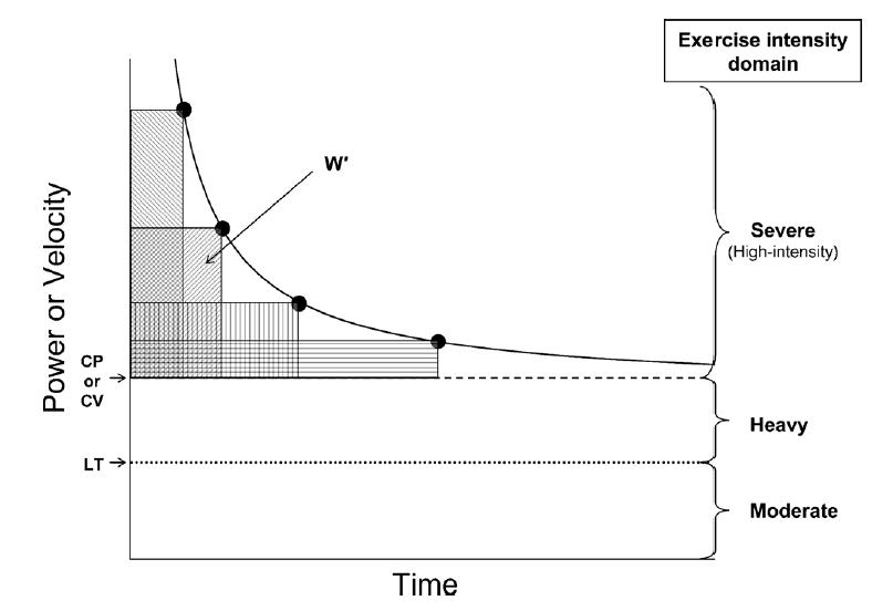 Critical Power Modell nach Monod und Scherer von 1965