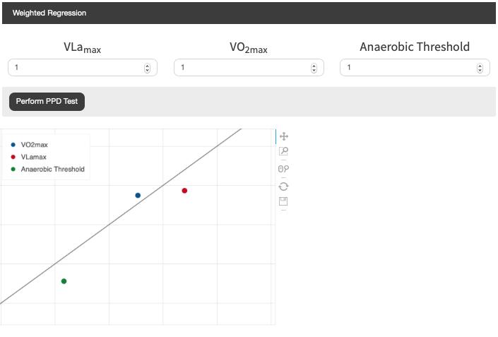 INSCYD Cross Validieren der Parameter VO2max, VLamax und Anaerobe Schwelle