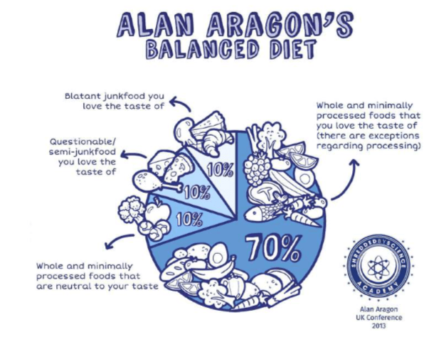 Alan Aragon's Balanced Diet 70/30 Prinzip beim Ernährungsgewohnheiten umstellen
